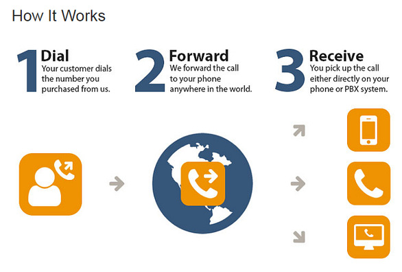 Global call forwarding - How it Works